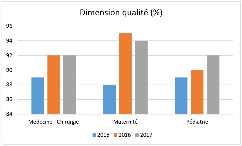 Dimension qualité ghdc
